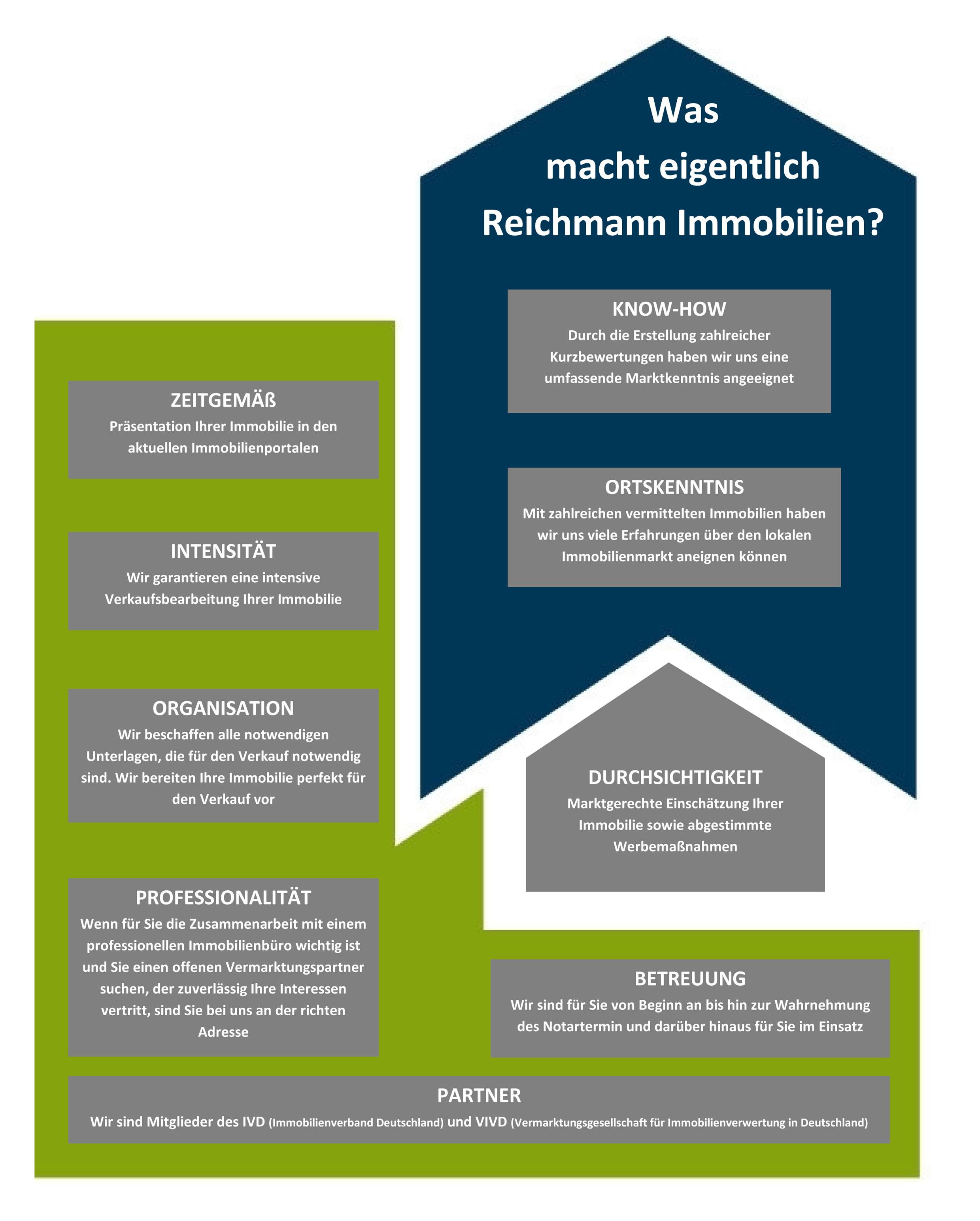 Was_macht_Reichmann_Immobilien